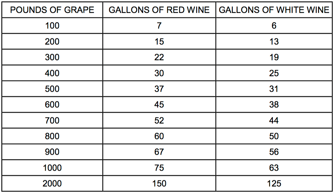 Grape Quantities Needed To Make Finished Wine
